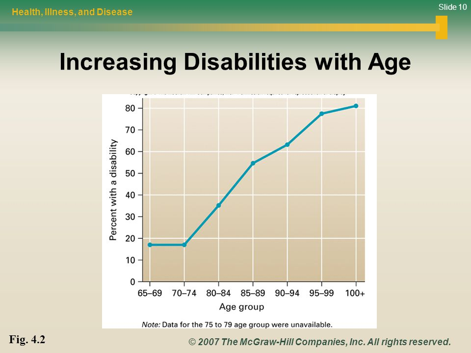 Slide 10 © 2007 The McGraw-Hill Companies, Inc. All rights reserved. Increasing Disabilities with Age Health, Illness, and Disease Fig. 4.2