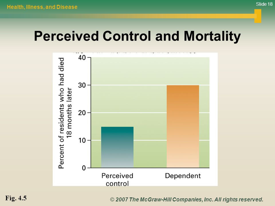 Slide 18 © 2007 The McGraw-Hill Companies, Inc. All rights reserved. Perceived Control and Mortality Health, Illness, and Disease Fig. 4.5