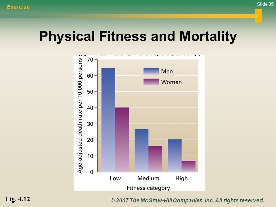 Slide 35 © 2007 The McGraw-Hill Companies, Inc. All rights reserved. Physical Fitness and Mortality Exercise Fig. 4.12
