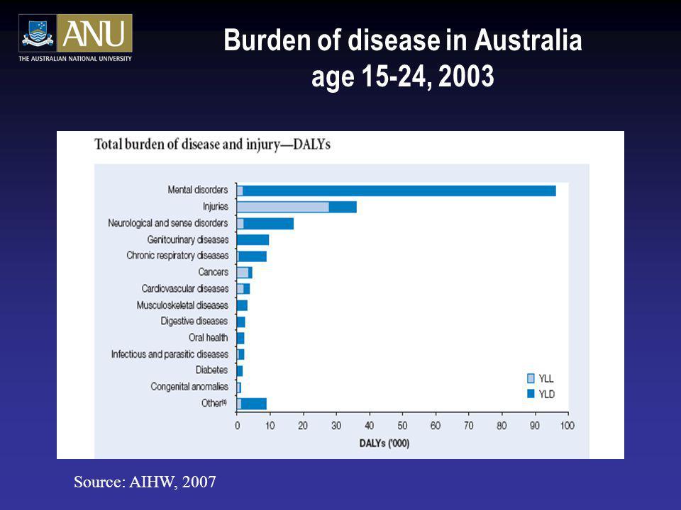 Burden of disease in Australia age 15-24, 2003 Source: AIHW, 2007