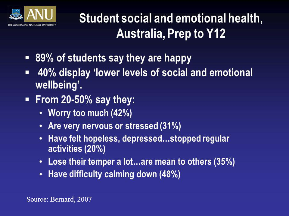 Student social and emotional health, Australia, Prep to Y12 89% of students say they are happy 40% display lower levels of social and emotional wellbe