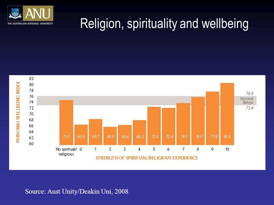 Religion, spirituality and wellbeing Source: Aust Unity/Deakin Uni, 2008