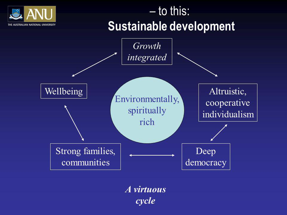 – to this: Sustainable development Strong families, communities Altruistic, cooperative individualism Deep democracy Growth integrated Wellbeing A vir