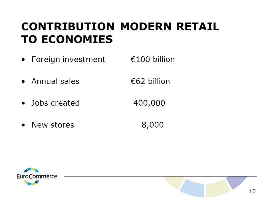 CONTRIBUTION MODERN RETAIL TO ECONOMIES Foreign investment100 billion Annual sales62 billion Jobs created 400,000 New stores 8,000 10