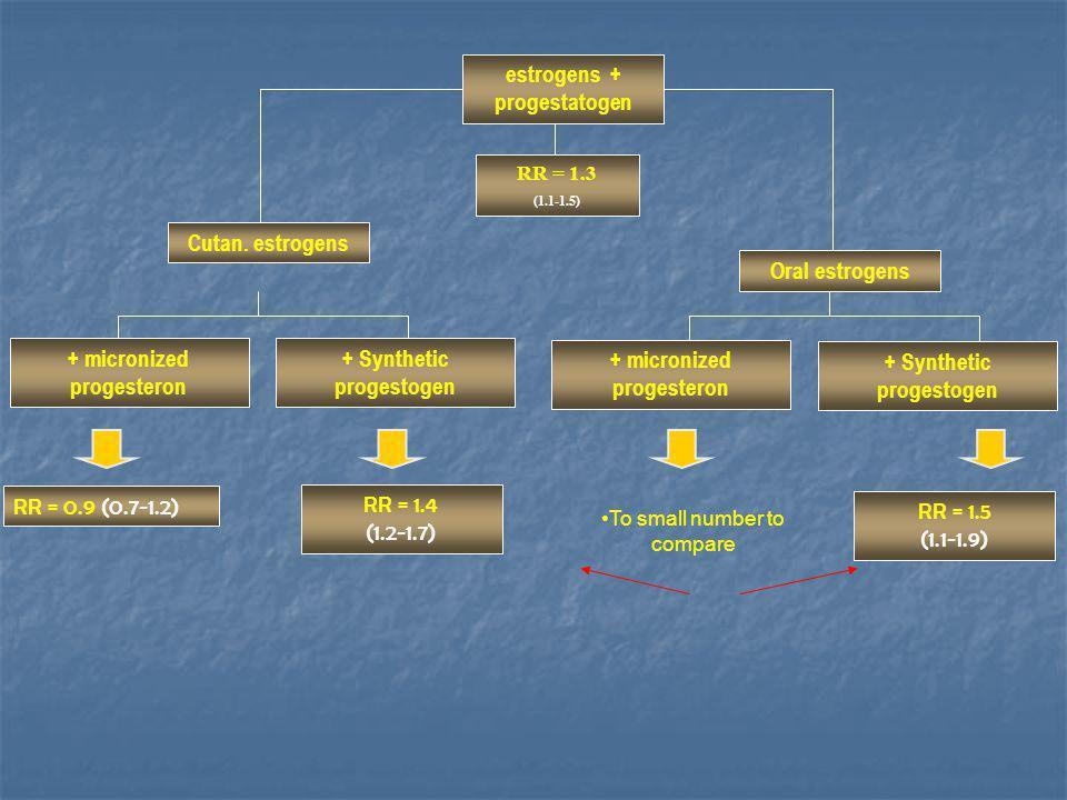 Oral estrogens + Synthetic progestogen + micronized progesteron + Synthetic progestogen RR = 1.3 (1.1-1.5) RR = 0.9 (0.7-1.2) RR = 1.4 (1.2-1.7) RR = 1.5 (1.1-1.9) Cutan.