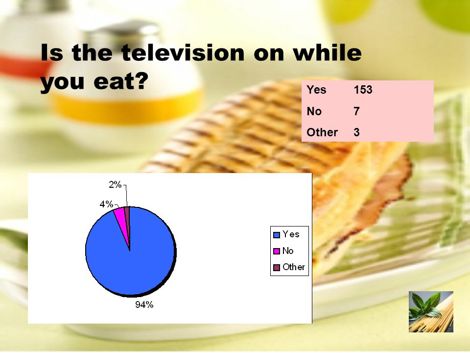 Is the television on while you eat? Yes153 No7 Other3