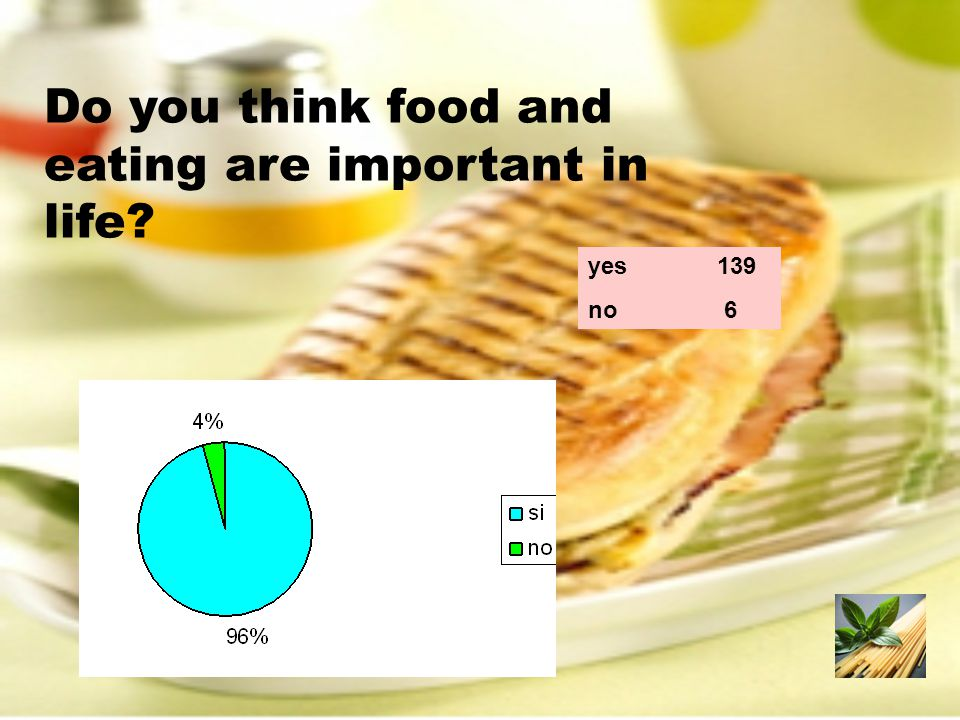 Do you think food and eating are important in life? yes 139 no 6