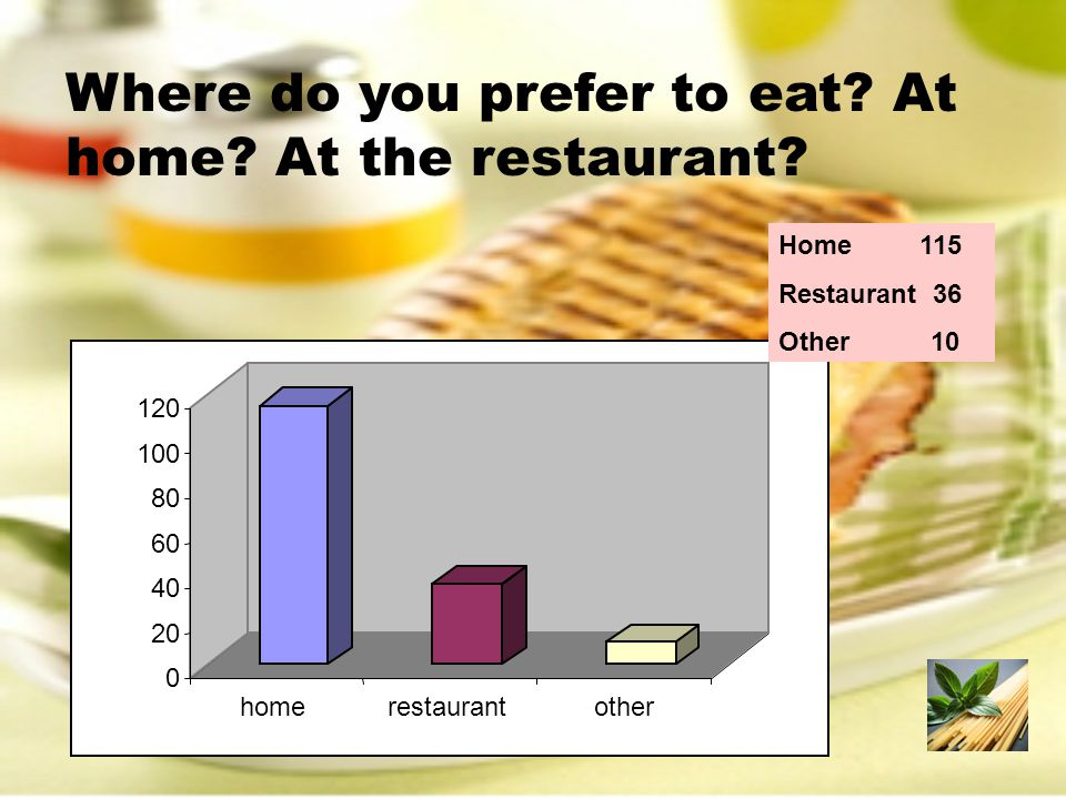 Where do you prefer to eat. At home. At the restaurant.