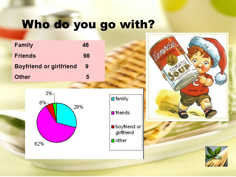 Who do you go with? Family 46 Friends 98 Boyfriend or girlfriend9 Other 5