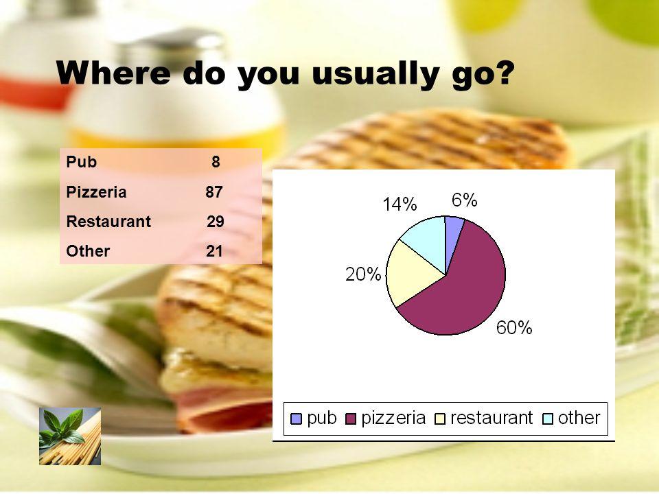 Where do you usually go Pub 8 Pizzeria 87 Restaurant 29 Other 21