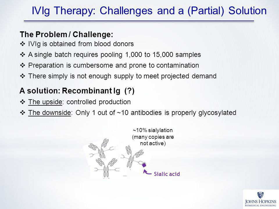 A solution: Recombinant Ig (?) The upside: controlled production The downside: Only 1 out of ~10 antibodies is properly glycosylated IVIg Therapy: Challenges and a (Partial) Solution The Problem / Challenge: IVIg is obtained from blood donors A single batch requires pooling 1,000 to 15,000 samples Preparation is cumbersome and prone to contamination There simply is not enough supply to meet projected demand ~10% sialylation (many copies are not active) Sialic acid