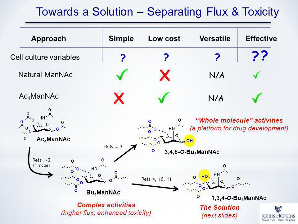 Towards a Solution – Separating Flux & Toxicity Natural ManNAc X N/A Ac 4 ManNAc N/A X Ac 4 ManNAc Bu 4 ManNAc Complex activities (higher flux, enhanc