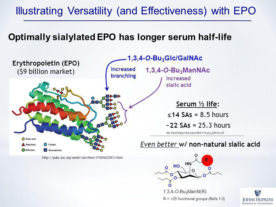 Illustrating Versatility (and Effectiveness) with EPO Even better w/ non-natural sialic acid Erythropoietin (EPO) ($9 billion market) http://pubs.acs.org/email/cen/html/070406220531.html Serum ½ life: 14 SAs = 8.5 hours ~22 SAs = 25.3 hours http://ndt.oxfordjournals.org/content/17/suppl_5/66.full.pdf Optimally sialylated EPO has longer serum half-life 1,3,4-O-Bu 3 Glc/GalNAc 1,3,4-O-Bu 3 ManNAc Increased sialic acid Increased branching 1,3,4-O-Bu 3 ManN(R) R = >25 functional groups (Refs 1-3)