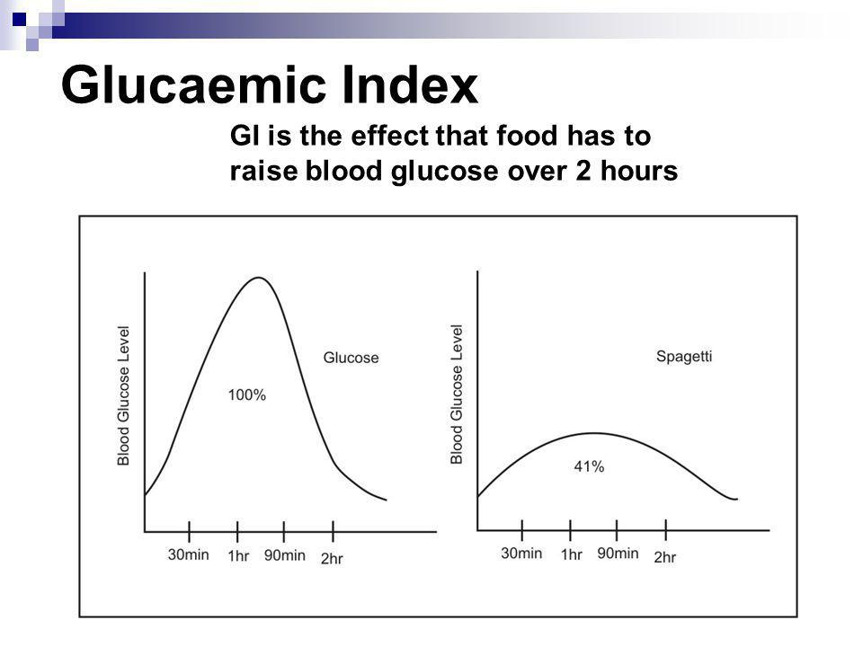 Glucaemic Index GI is the effect that food has to raise blood glucose over 2 hours