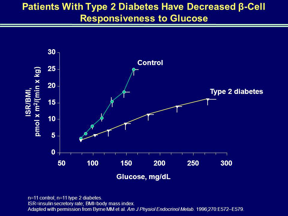 Patients With Type 2 Diabetes Have Decreased β-Cell Responsiveness to Glucose n=11 control; n=11 type 2 diabetes.