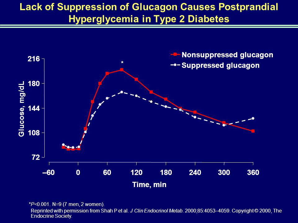 Lack of Suppression of Glucagon Causes Postprandial Hyperglycemia in Type 2 Diabetes * 72 108 144 180 216 –60060120180240300360 Time, min Glucose, mg/dL Nonsuppressed glucagon Suppressed glucagon *P<0.001.