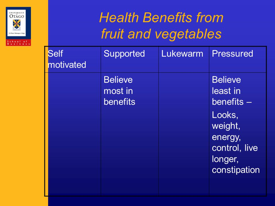 Health Benefits from fruit and vegetables Self motivated SupportedLukewarmPressured Believe most in benefits Believe least in benefits – Looks, weight, energy, control, live longer, constipation