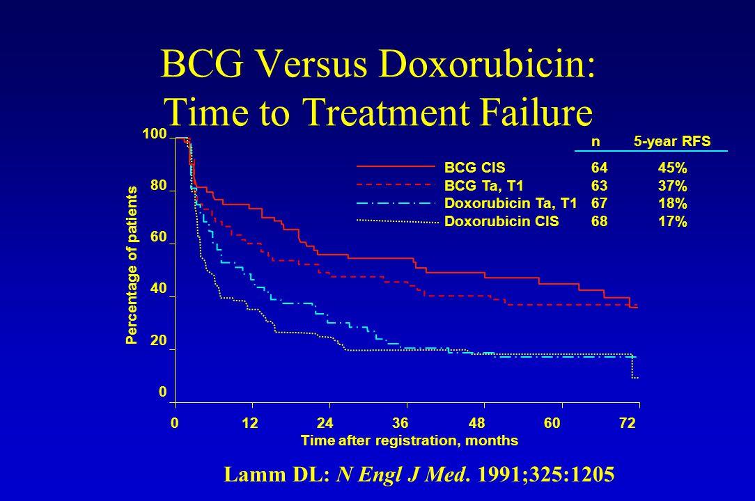 Lamm DL: N Engl J Med. 1991;325:1205 Percentage of patients 0122436486072 Time after registration, months 100 80 60 40 20 0 n 5-year RFS BCG CIS 64 45