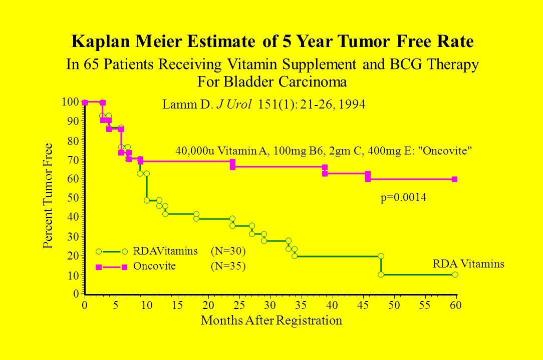 Kaplan Meier Estimate of 5 Year Tumor Free Rate Lamm D. J Urol 151(1): 21-26, 1994 100 90 80 70 60 50 40 30 20 10 0 Months After Registration 05101520