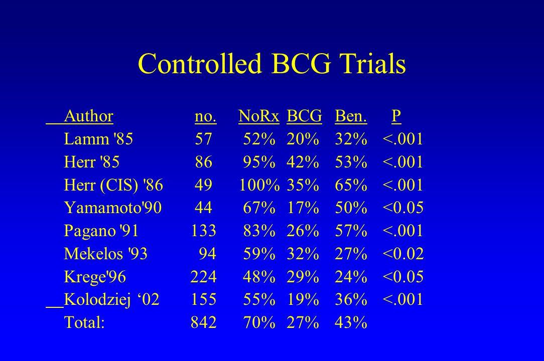 Controlled BCG Trials Author no.NoRxBCGBen. P Lamm '85 57 52%20%32%<.001 Herr '85 86 95%42%53%<.001 Herr (CIS) '86 49100%35%65%<.001 Yamamoto'90 44 67