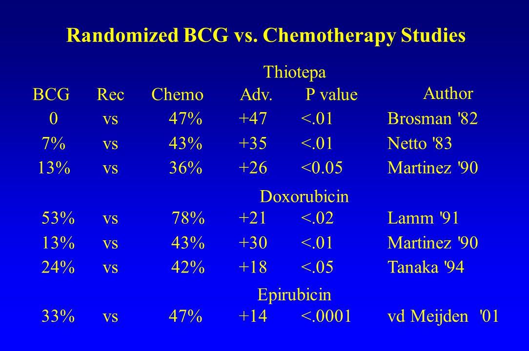 Randomized BCG vs. Chemotherapy Studies BCG 0 7% 13% RecAdv.P value Thiotepa Author vs Chemo 47% 43% 36% +47 +35 +26 <.01 <0.05 Brosman '82 Netto '83