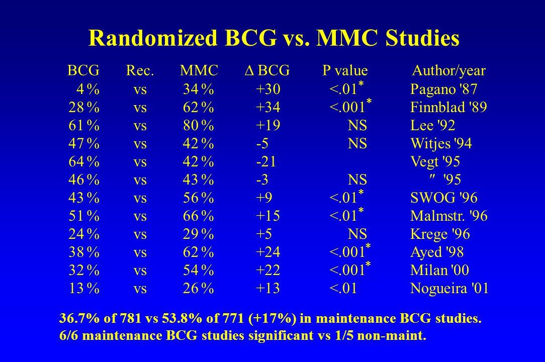 Randomized BCG vs. MMC Studies BCG 4 28 61 47 64 46 43 51 24 38 32 13 Rec. BCG P value vs MMC +30 +34 +19 -5 -21 -3 +9 +15 +5 +24 +22 +13 <.01 <.001 N