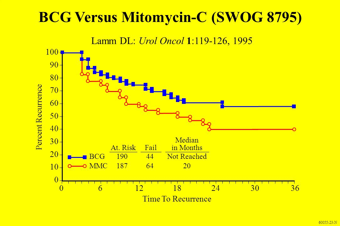 60055-23-N BCG Versus Mitomycin-C (SWOG 8795) Time To Recurrence Percent Recurrence 363024181260 100 90 80 70 60 50 40 30 20 10 0 BCG MMC 190 187 44 6