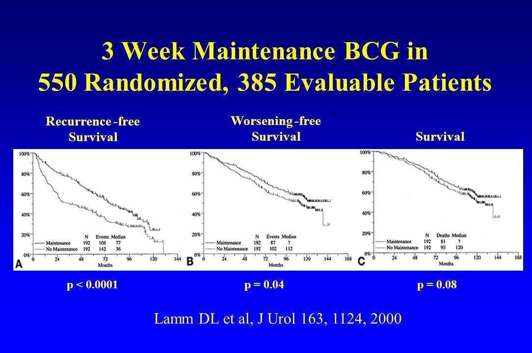 3 Week Maintenance BCG in 550 Randomized, 385 Evaluable Patients Recurrence -free Survival Worsening -free Survival Lamm DL et al, J Urol 163, 1124, 2