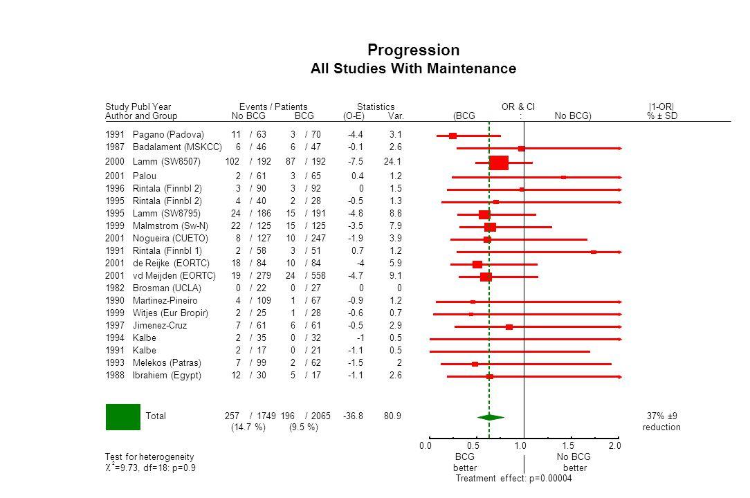 Progression All Studies With Maintenance 1988Ibrahiem (Egypt) 12/30 5/17 -1.1 2.6 Total 257/1749 196/2065 -36.8 80.9 (14.7 %)(9.5 %) 37% ±9 reduction
