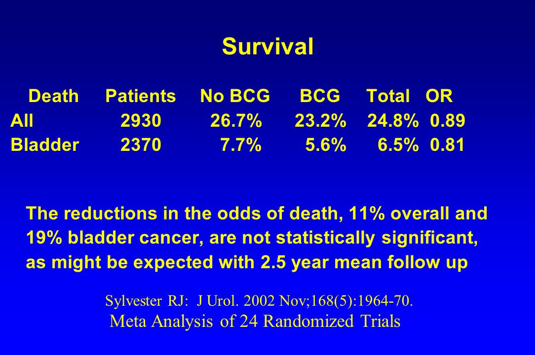 Survival DeathPatientsNo BCG BCG Total OR All 2930 26.7%23.2% 24.8% 0.89 Bladder 2370 7.7% 5.6% 6.5% 0.81 The reductions in the odds of death, 11% ove