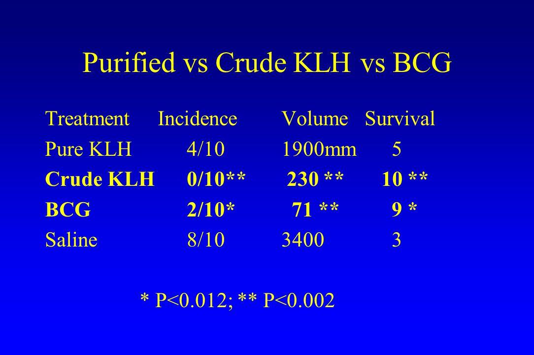 Purified vs Crude KLH vs BCG Treatment IncidenceVolume Survival Pure KLH4/101900mm 5 Crude KLH0/10** 230 ** 10 ** BCG2/10* 71 ** 9 * Saline8/103400 3