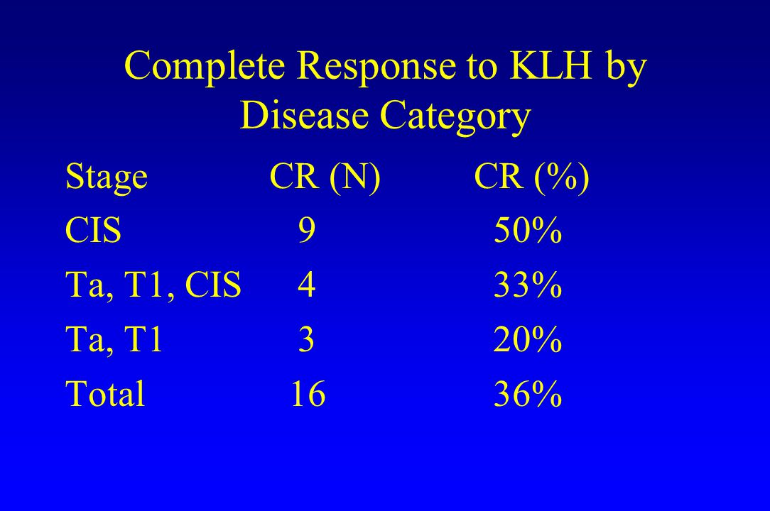 Complete Response to KLH by Disease Category StageCR (N)CR (%) CIS 9 50% Ta, T1, CIS 4 33% Ta, T1 3 20% Total 16 36%