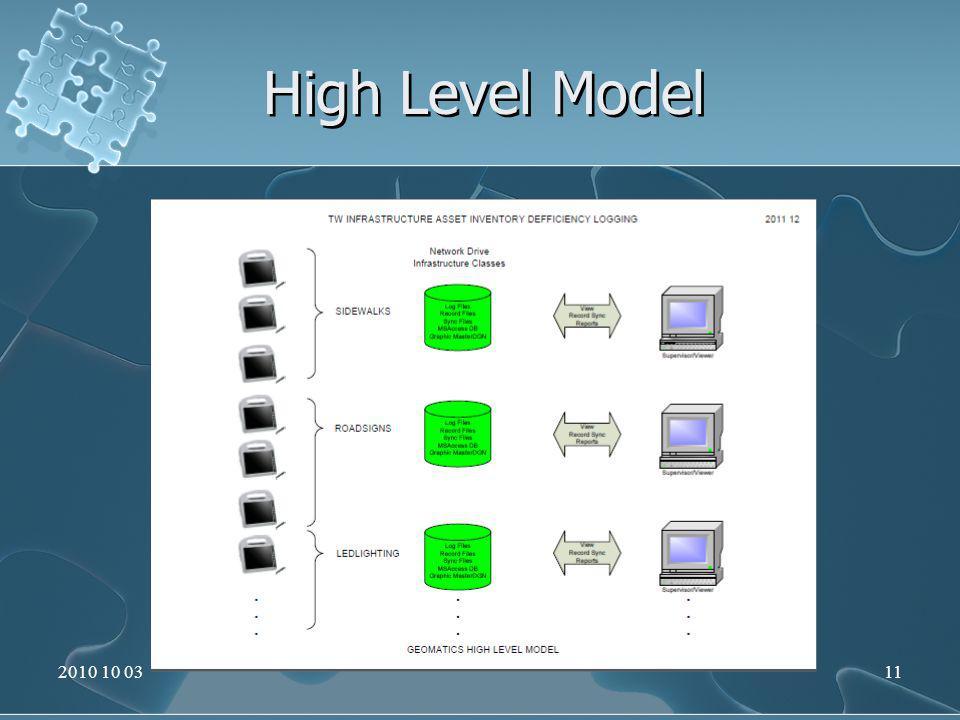 High Level Model 2010 10 0311