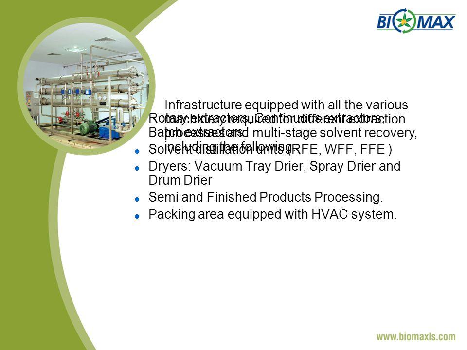 Rotary extractors, Continuous extractors, Batch extractors.
