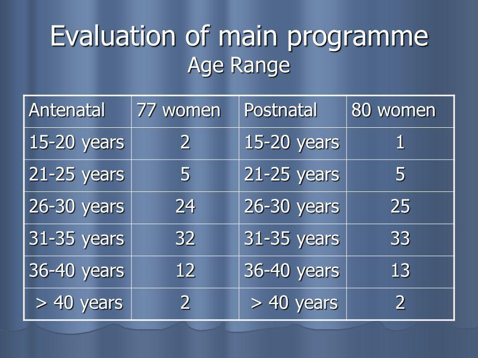 Main programme: Main programme: 15 month period (June 2004/Sept 2005) 15 month period (June 2004/Sept 2005) 10 Antenatal sessions: 6 workshop/exercise classes 10 Antenatal sessions: 6 workshop/exercise classes 10 Postnatal sessions: 6 workshop/exercise classes 10 Postnatal sessions: 6 workshop/exercise classes Attendance varied from 6 to 12 women Attendance varied from 6 to 12 women Women had to attend at least 4 of 6 sessions Women had to attend at least 4 of 6 sessions To complete an evaluation form To complete an evaluation form