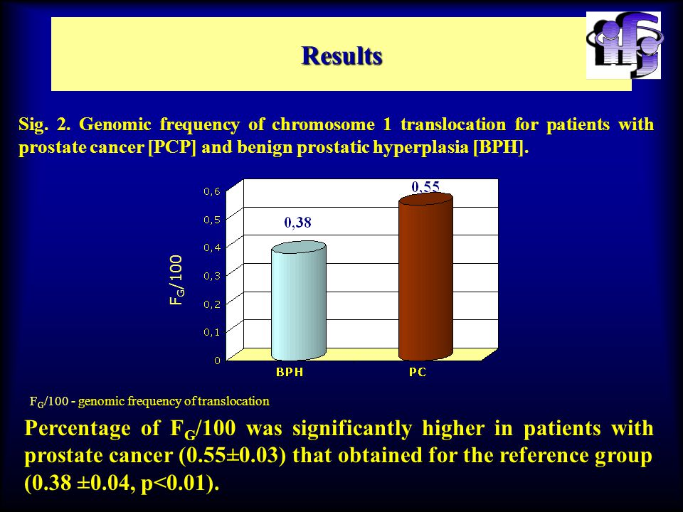 Results F G /100 Percentage of F G /100 was significantly higher in patients with prostate cancer (0.55±0.03) that obtained for the reference group (0.38 ±0.04, p<0.01).