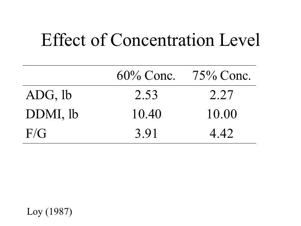 Effect of Concentration Level 60% Conc.75% Conc.