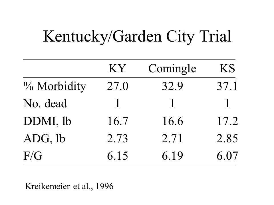 Kentucky/Garden City Trial KYComingleKS % Morbidity27.032.937.1 No.