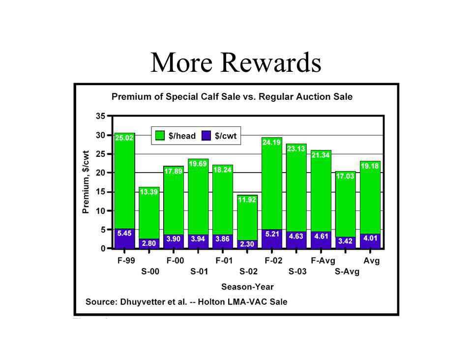 More Rewards
