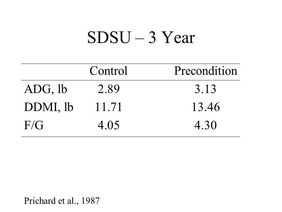SDSU – 3 Year ControlPrecondition ADG, lb2.893.13 DDMI, lb11.7113.46 F/G4.054.30 Prichard et al., 1987