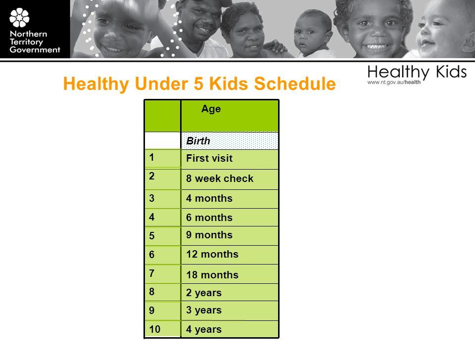 Age Birth First visit 8 week check 4 months 6 months 9 months 12 months 18 months 2 years 3 years 4 years Healthy Under 5 Kids Schedule 8 2 3 4 5 6 7 1 9 10