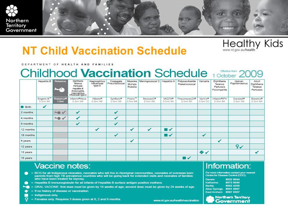 NT Child Vaccination Schedule