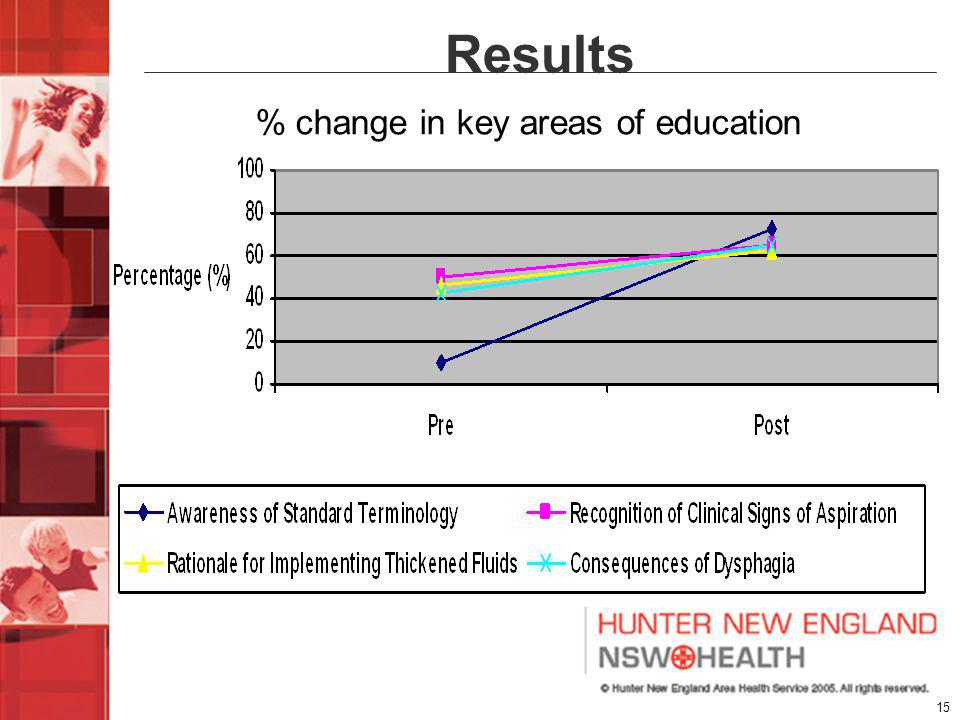 15 Results % change in key areas of education