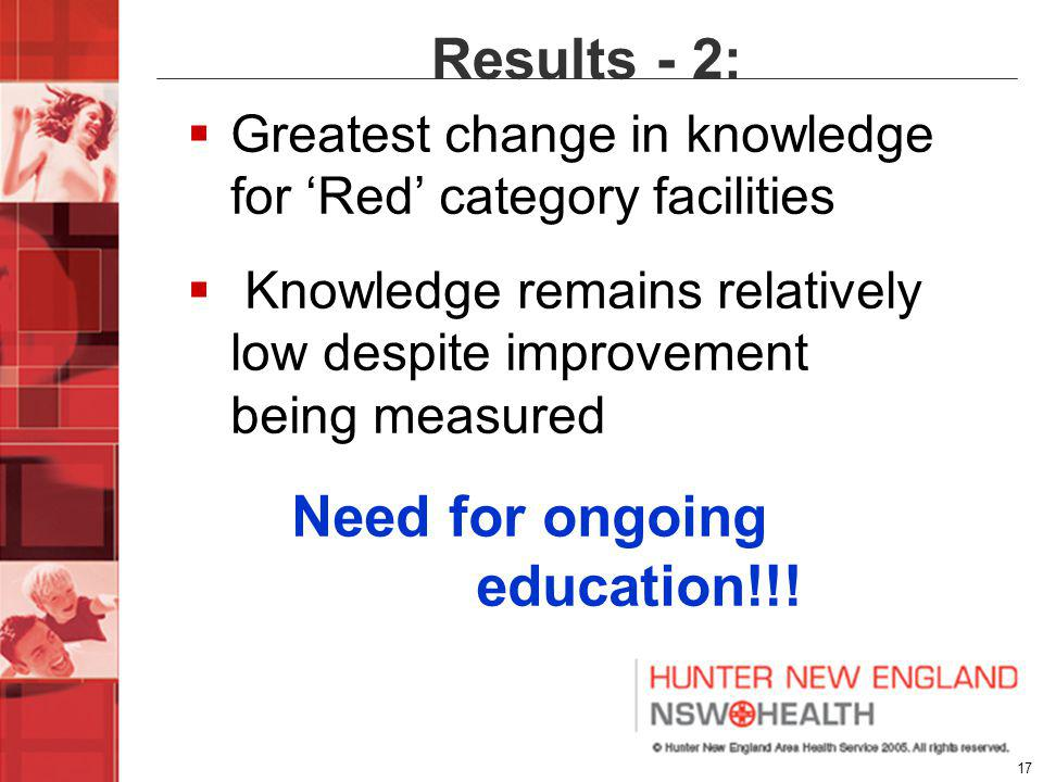 17 Results - 2: Greatest change in knowledge for Red category facilities Knowledge remains relatively low despite improvement being measured Need for ongoing education!!!