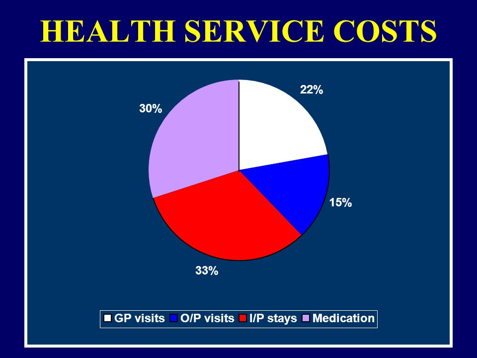 HEALTH SERVICE COSTS 22% 15% 33% 30% GP visitsO/P visitsI/P staysMedication