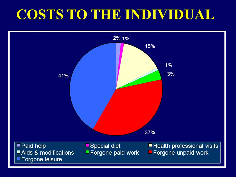 15% 1% 3% 37% 41% 2% 1% Paid helpSpecial dietHealth professional visits Aids & modificationsForgone paid workForgone unpaid work Forgone leisure COSTS TO THE INDIVIDUAL