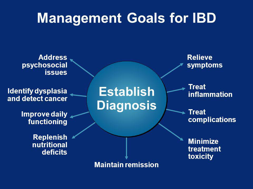Management Goals for IBD Relieve symptoms Treat inflammation Treat complications Address psychosocial issues Identify dysplasia and detect cancer Improve daily functioning Replenish nutritional deficits Minimize treatment toxicity Maintain remission Establish Diagnosis