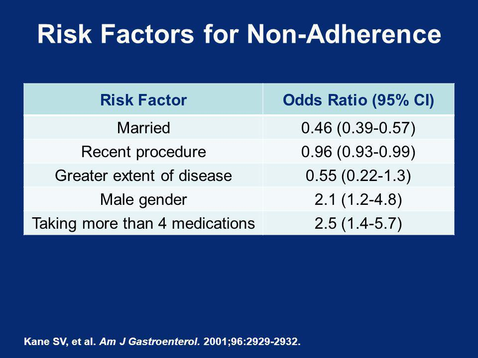 Risk Factors for Non-Adherence Risk FactorOdds Ratio (95% CI) Married 0.46 (0.39-0.57) Recent procedure 0.96 (0.93-0.99) Greater extent of disease0.55 (0.22-1.3) Male gender2.1 (1.2-4.8) Taking more than 4 medications2.5 (1.4-5.7) Kane SV, et al.