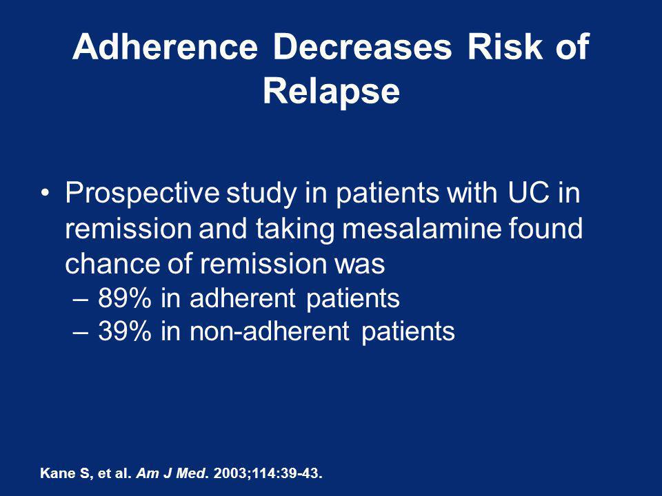 Adherence Decreases Risk of Relapse Kane S, et al. Am J Med. 2003;114:39-43. Prospective study in patients with UC in remission and taking mesalamine