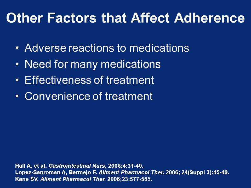 Other Factors that Affect Adherence Adverse reactions to medications Need for many medications Effectiveness of treatment Convenience of treatment Hall A, et al.